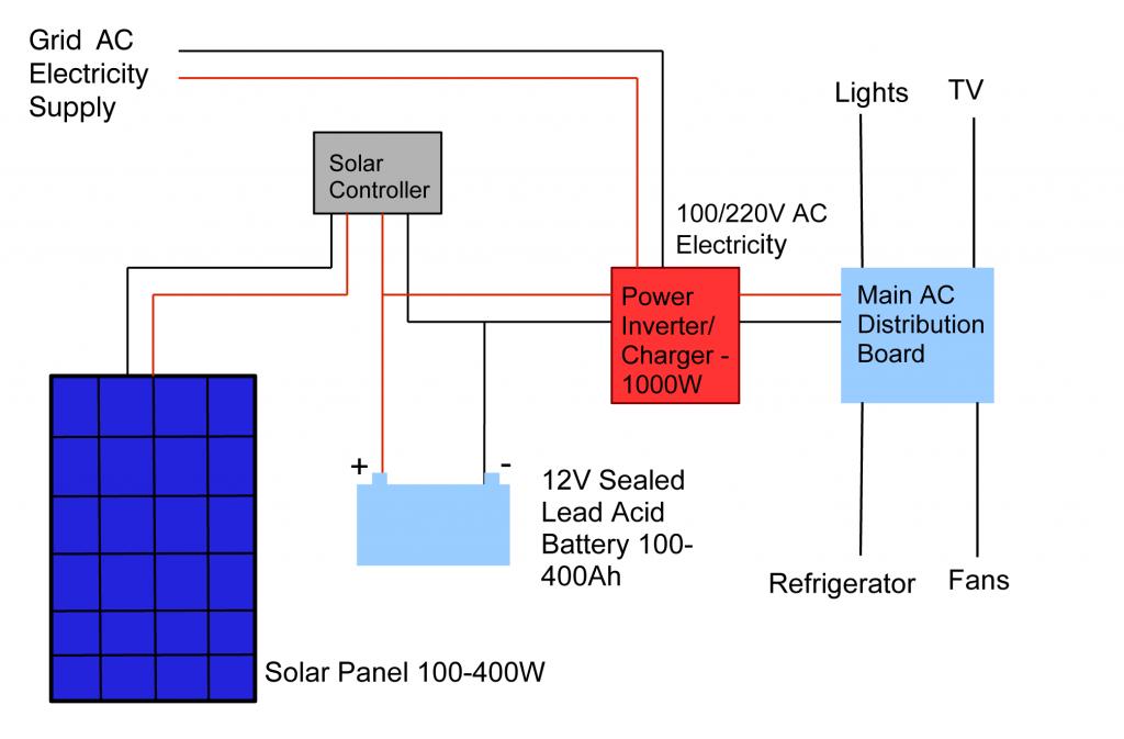 Grid Backup Solar System